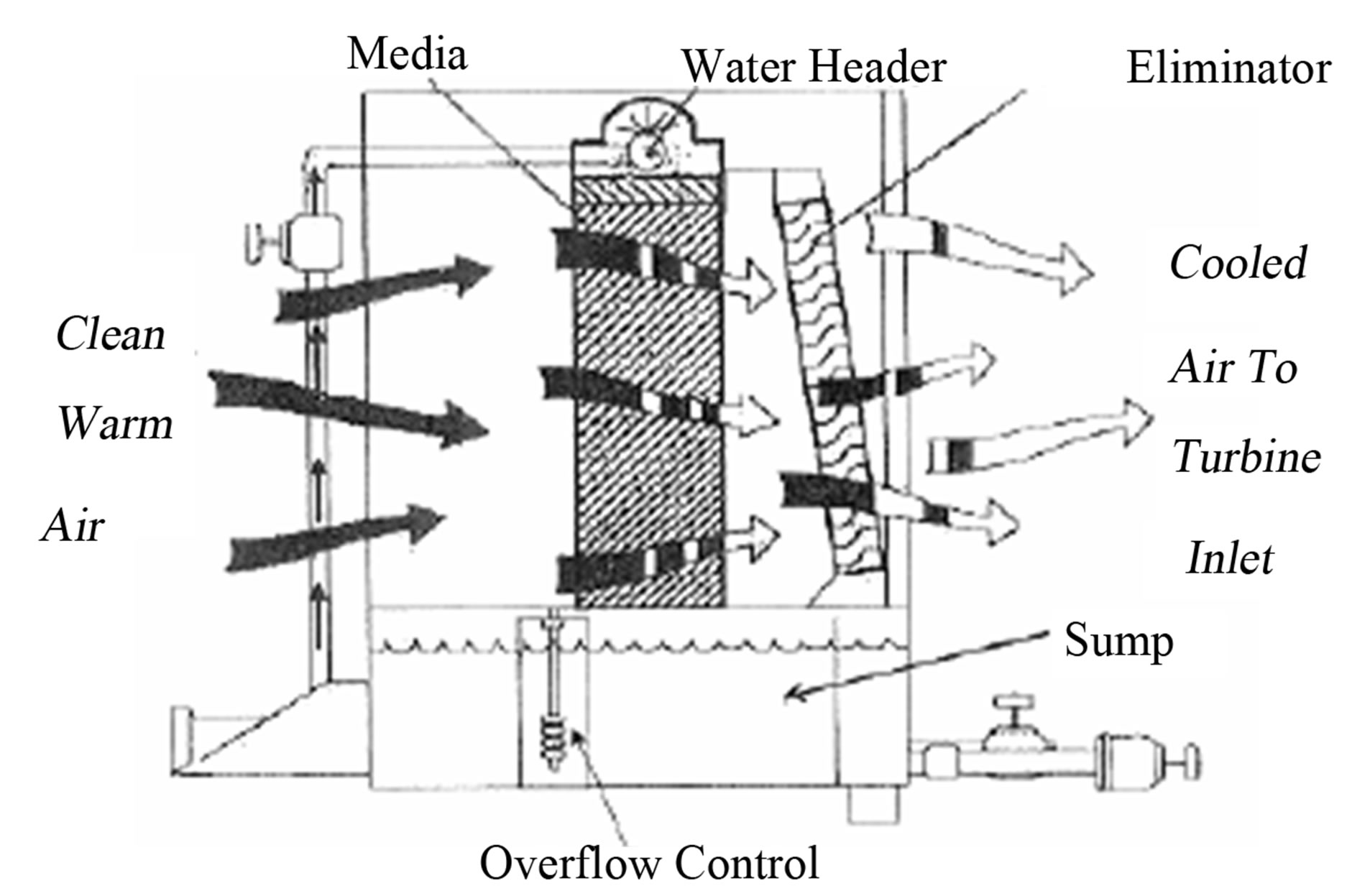 swamp cooler diagram images