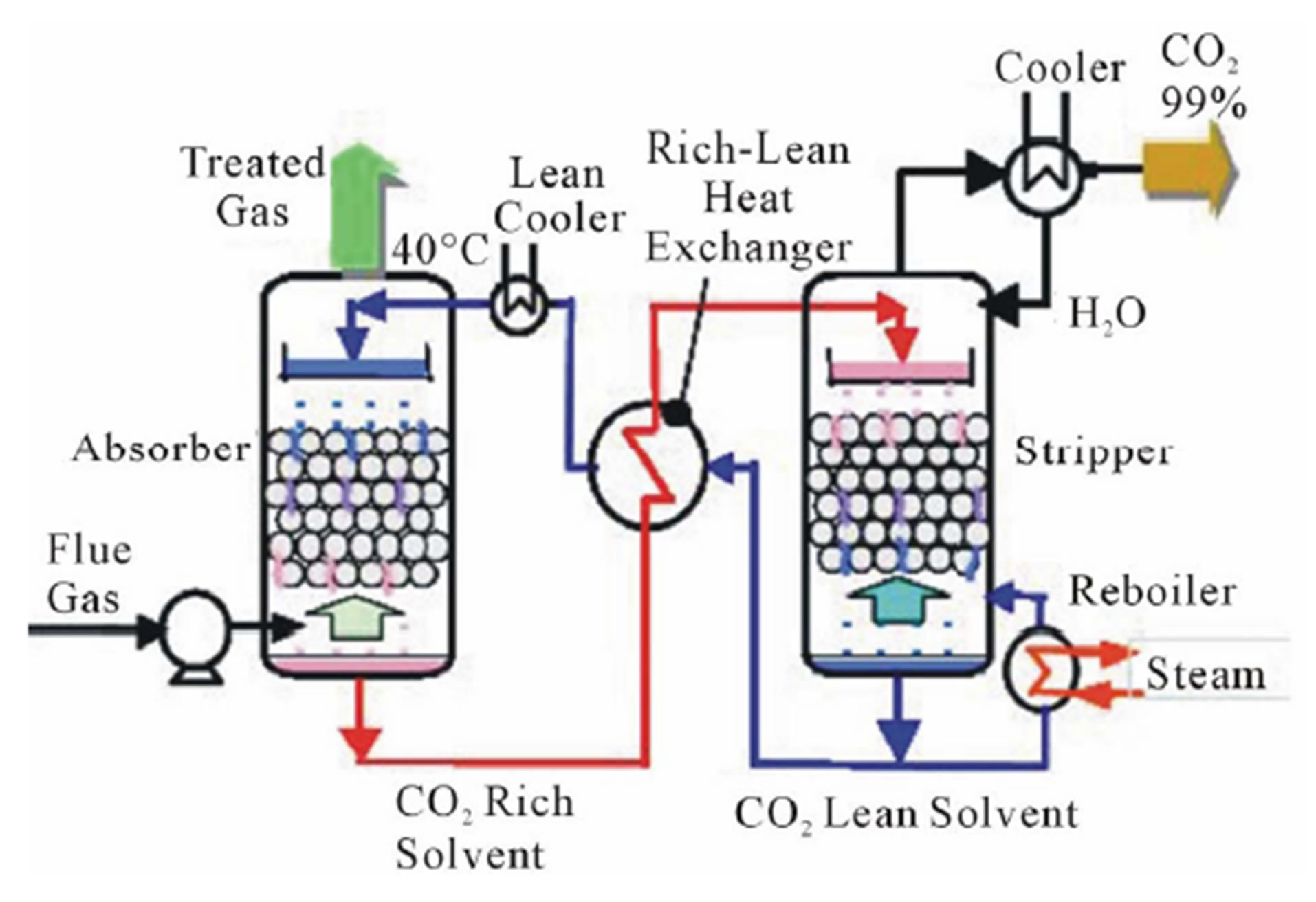 Carbon Dioxide Capture and Utilization for Gas Engine