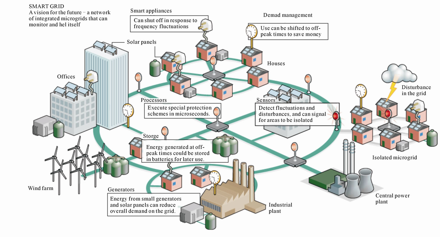Smart Grid An Overview Together With Ac Plug Types Also At Home Circuit Training Workout A Model Set Up Of Network