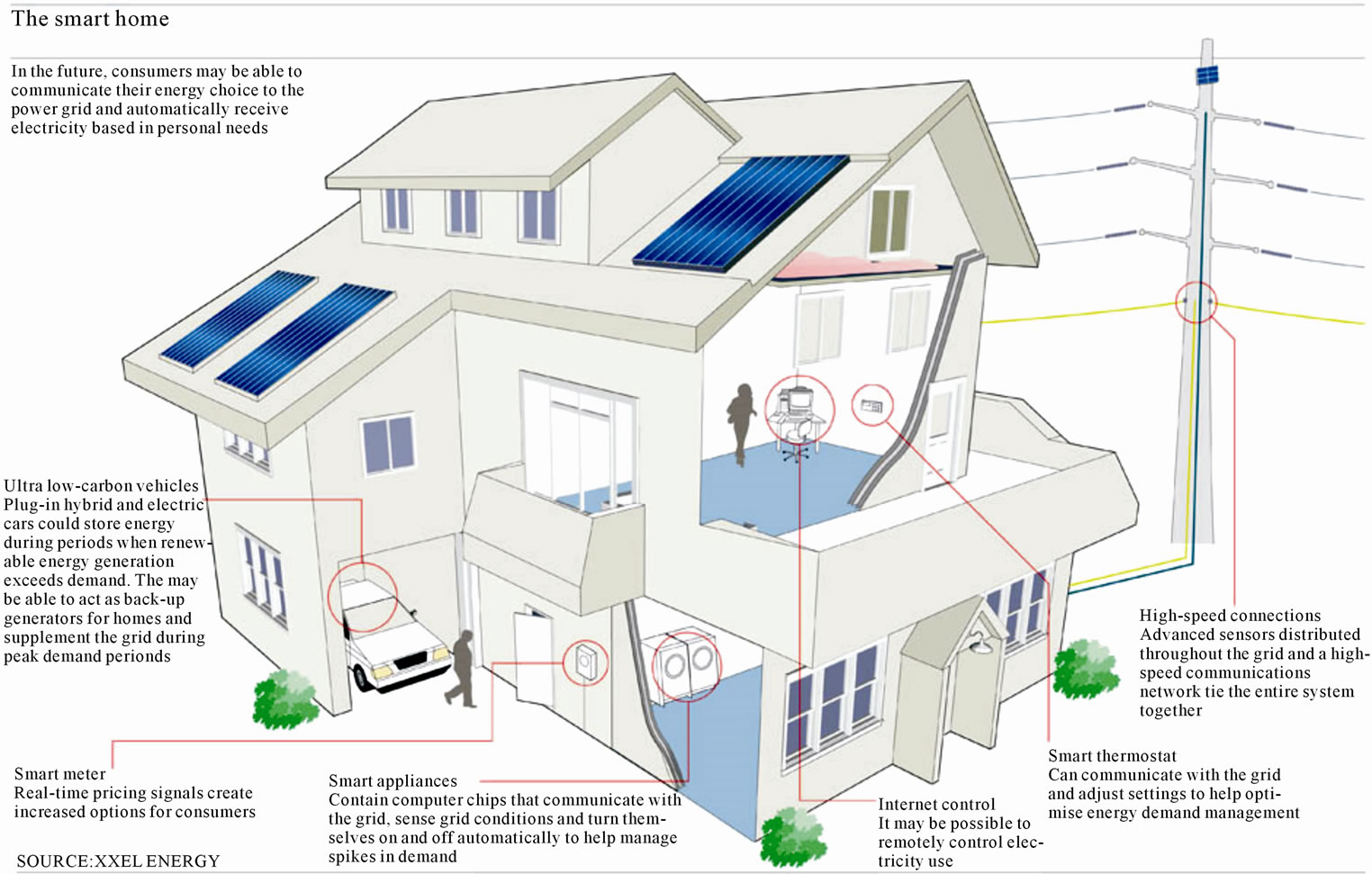 Smart Grid: An Overview