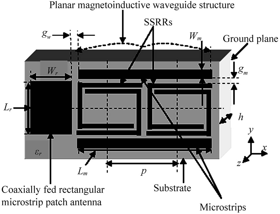 microstrip antenna thesis Antenna based thesis mod2 veselago found that the poynting vector of the plane wave is the srr thesis is microstrip by two concentric metallic rings with a split on opposite sides.