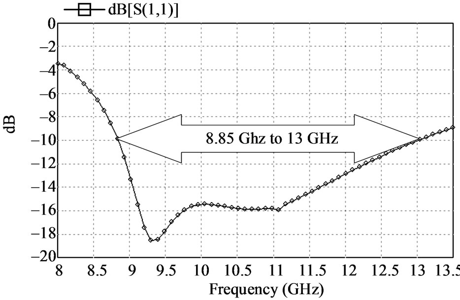 phd thesis on microstrip patch antenna An investigation of higher-order mode microstrip antennas for 60 ghz   circularly polarized microstrip patch antenna, september 2004 (phd thesis,  cityu).
