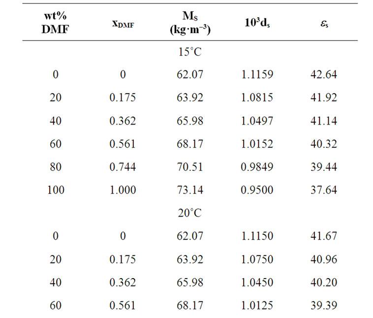 Ethylene Glycol Water Density Table Brokeasshome Com