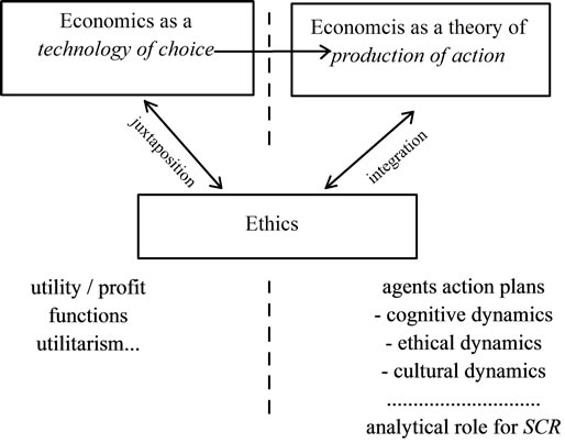 relationship between morality and economics