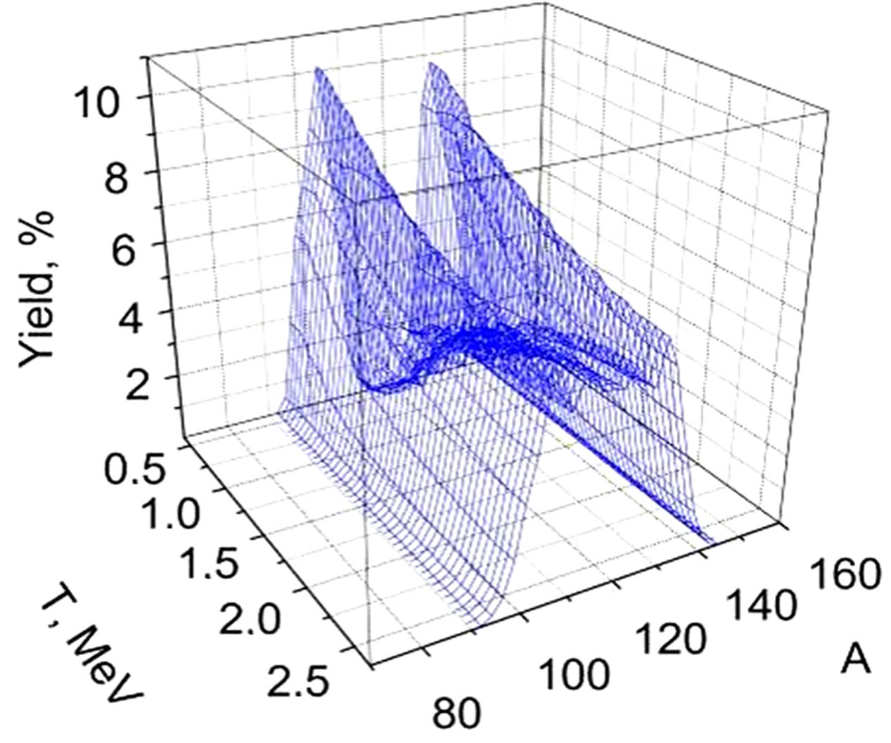 New Statistical Methods For Systematizing The Nuclei