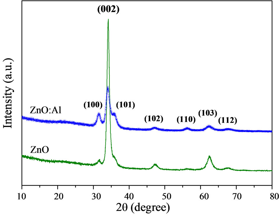 Al Doping Effect On The Surface Morphology Of Zno Films