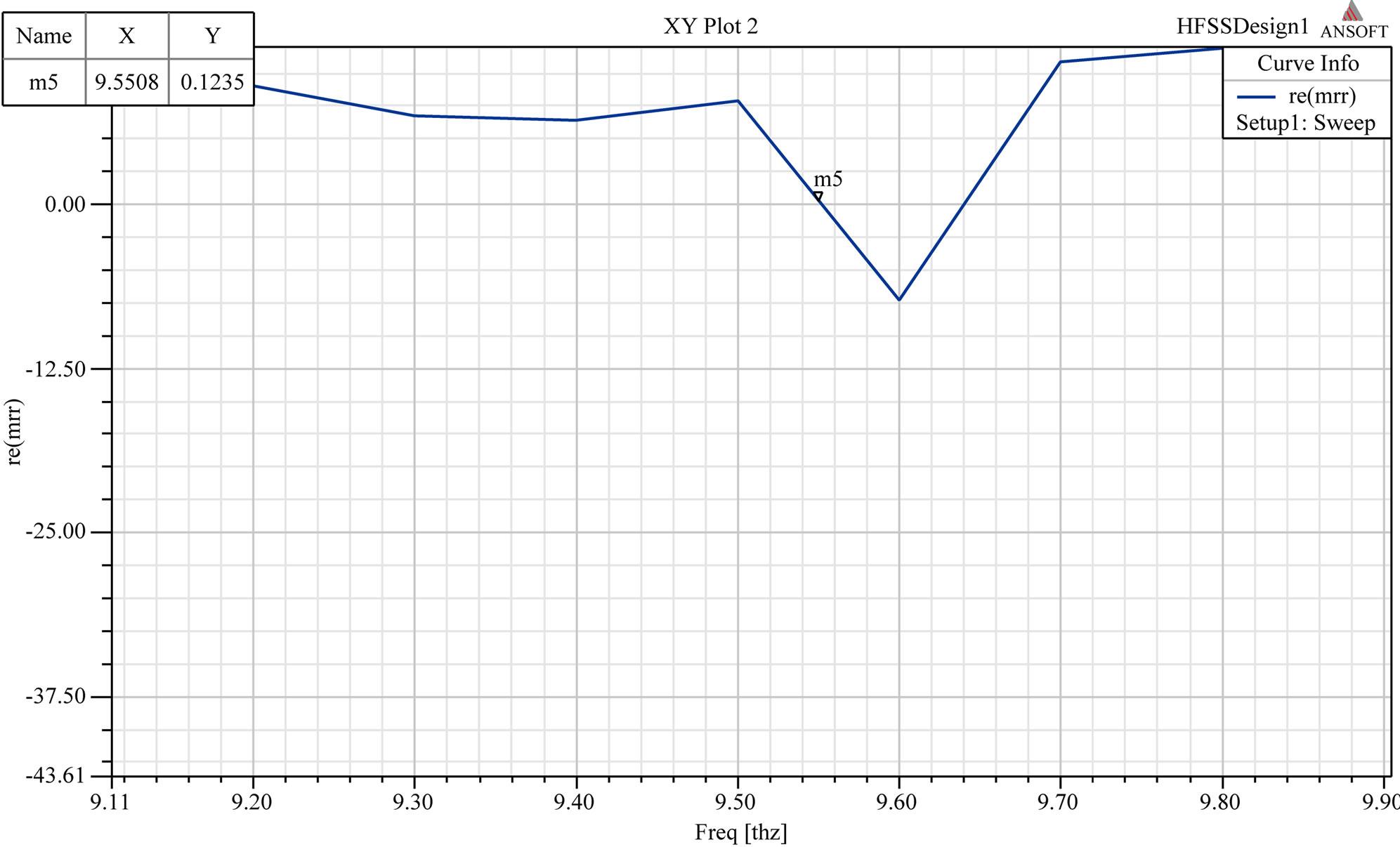 bandwidth enhancement of rmpa using 2 segment labyrinth metamaterial at thz