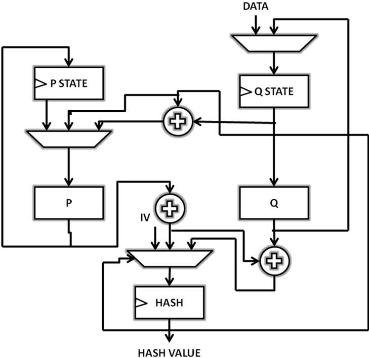 hardware performance evaluation of sha