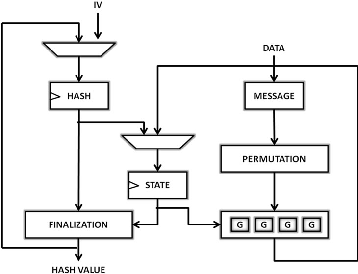 hardware performance evaluation of sha candidate algorithms, wiring diagram