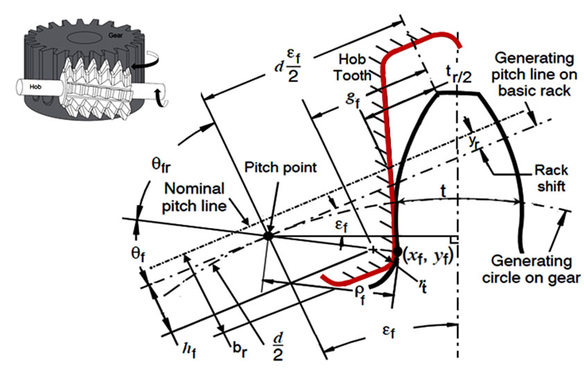Probabilistic Simulation Approach To Evaluate The Tooth