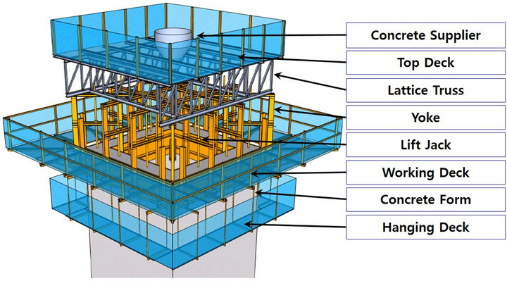 Development of Highly Efficient Construction Technologies for ...