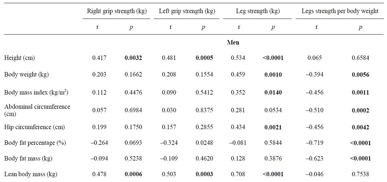 relationship between muscle strength and anthropometric  body composition parameters in japanese