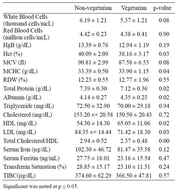 Risks Of Iron Deficiency Among Vegetarian College Women