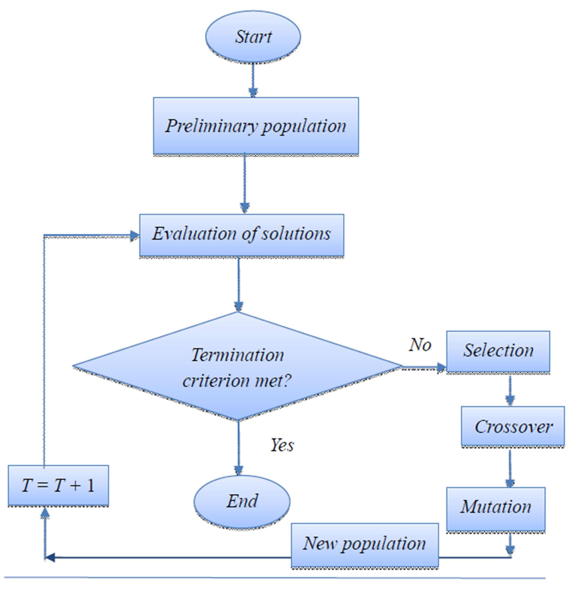 Genetic algorithm forex