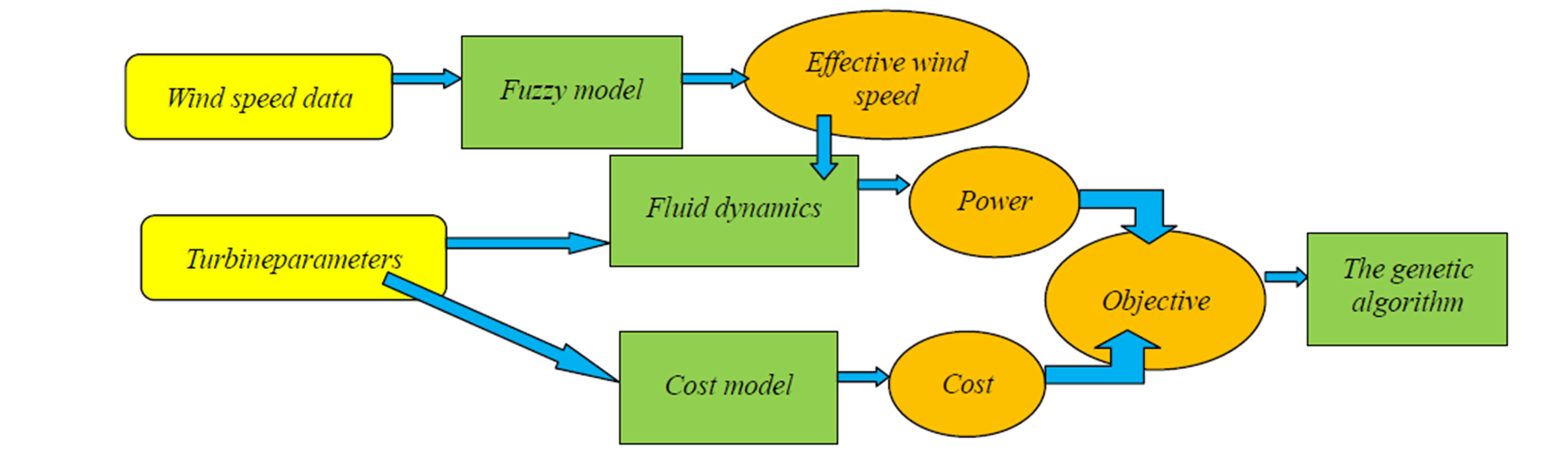 wind turbine construction process pdf