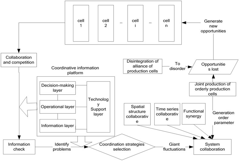 application layer and operating system collaboration