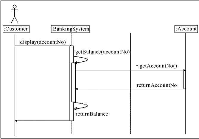 Knowledge based consolidation of uml diagrams for creation of sequence diagram for dispalybalance realization of the basic course of events for bank2 ccuart Image collections