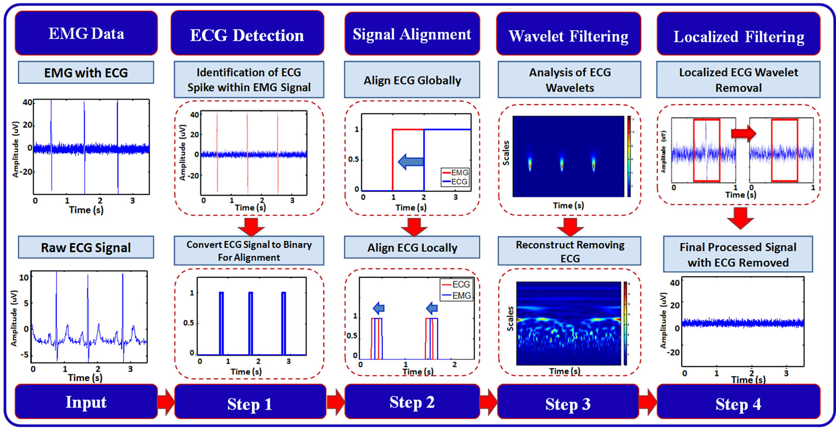 Local Wavelet Based Filtering Of Electromyographic Signals To Ecg Block Diagram The Proposed Framework For Noise