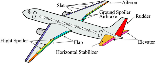 Deploying Safety Critical Applications On Complex Avionics