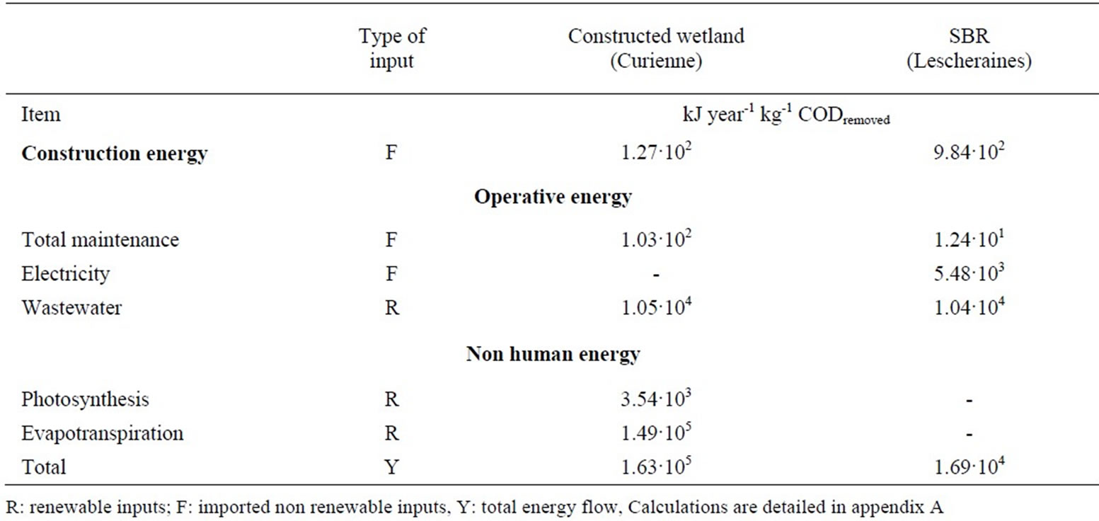 Energy And Emergy Analysis To Evaluate Sustainability Of Small Process Flow Diagram Wwtp Mean Consumption For The Two Wastewater Treatment Plants During One Year Years 2003 2004