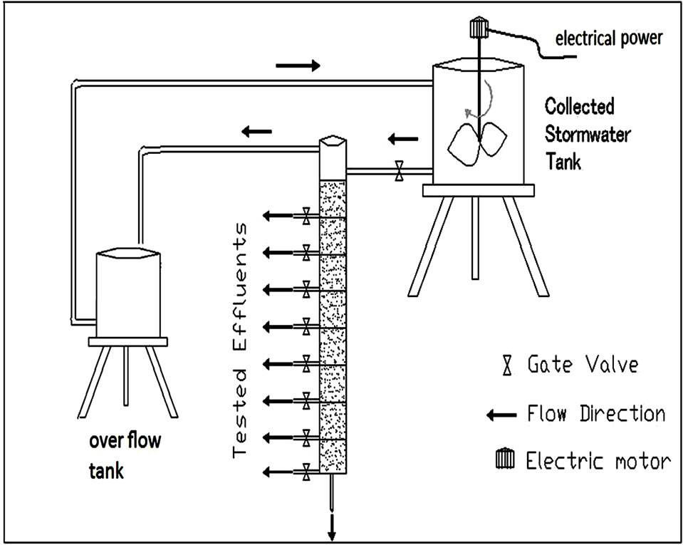 purification of stormwater using sand filter
