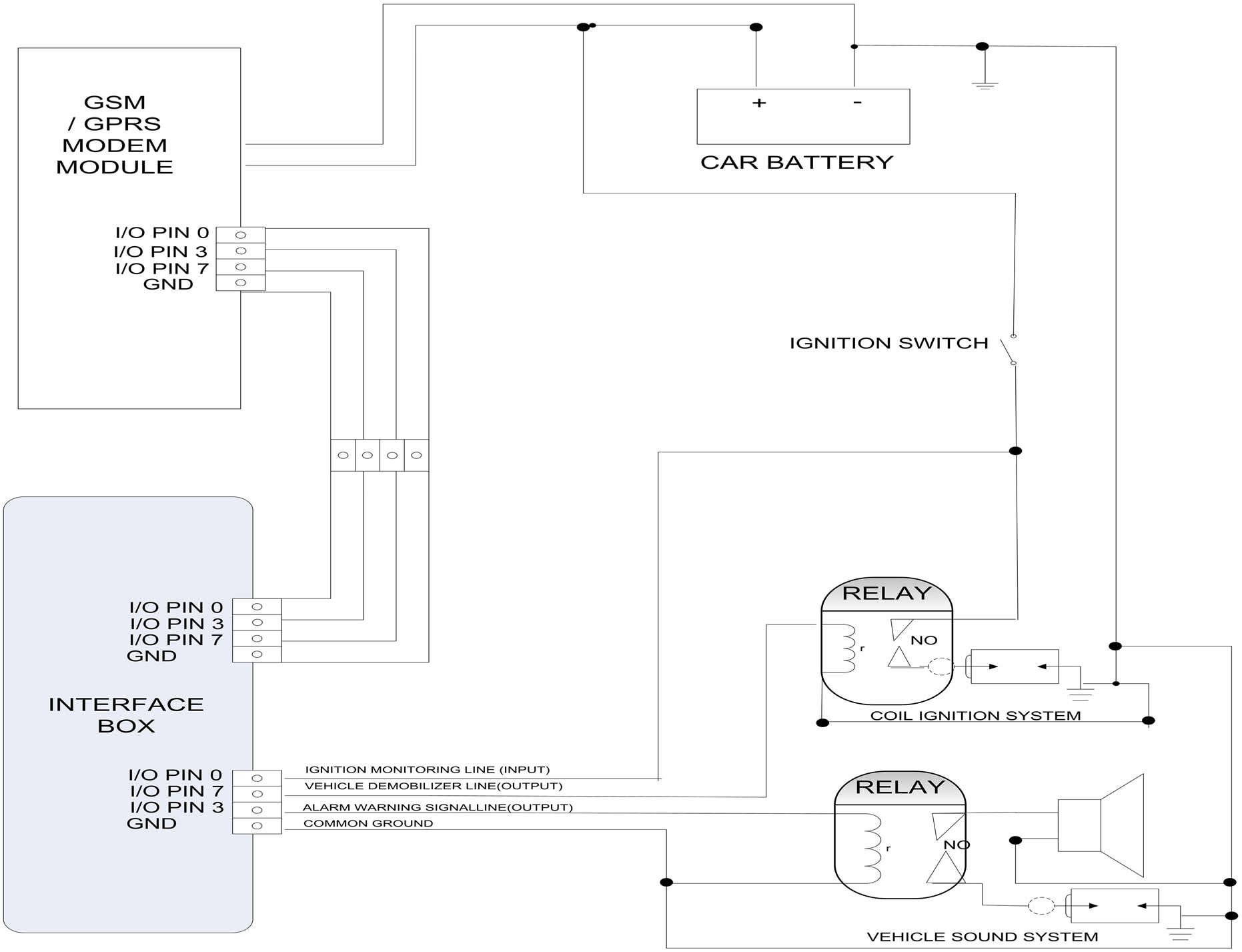 Wiring Diagram For Security System In Cars