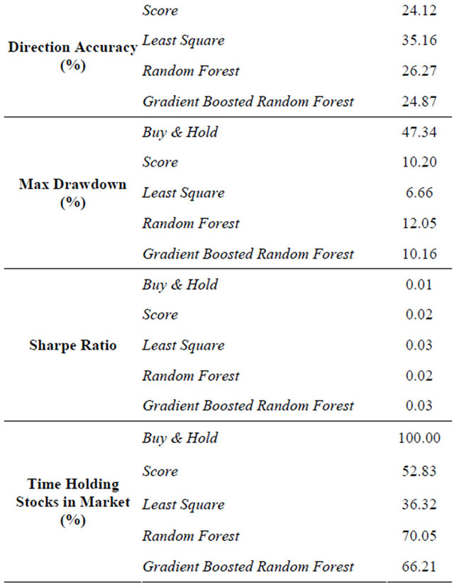 Trading strategies random forest