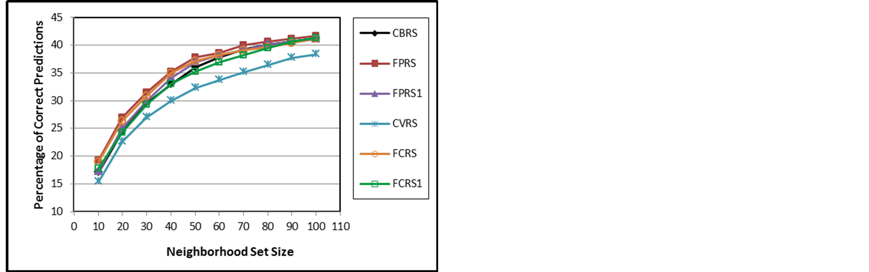 Fuzzy Weighted Similarity Measures For Memory Based Collaborative A B C Logic Diagram Figure 3 Pcp Of Cbrs Fprs Fprs1 Cvrs Fcrs And Fcrs1