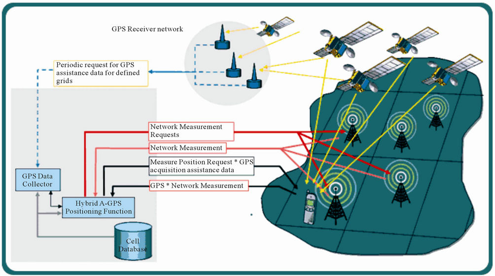 Hybrid Uplink-Time Difference of Arrival and Assisted-GPS