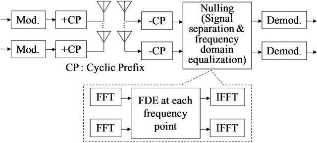linear and nonlinear time domain block equalizers on mimo frequency selective channels