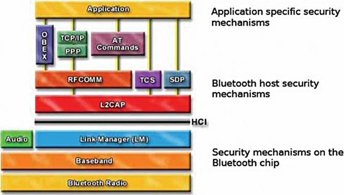 research paper on bluetooth security
