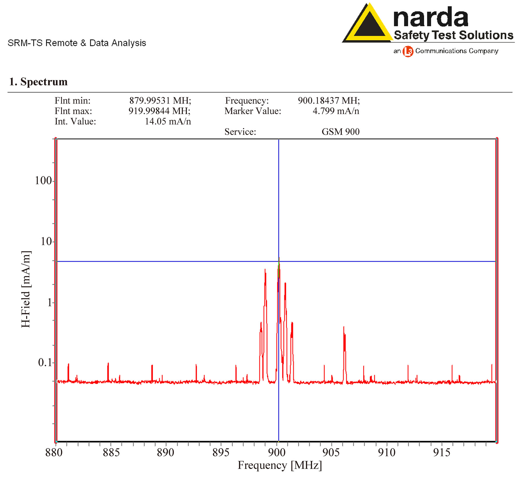 Inspections Of Mobile Phone Microwaves Effects On Proteins Secondary Circuit Diagram Nokia 1100 Spectrum Analysis The Magnetic Field Component Emitted From Around 900 Mhz Measured By A Narda Srm 3000