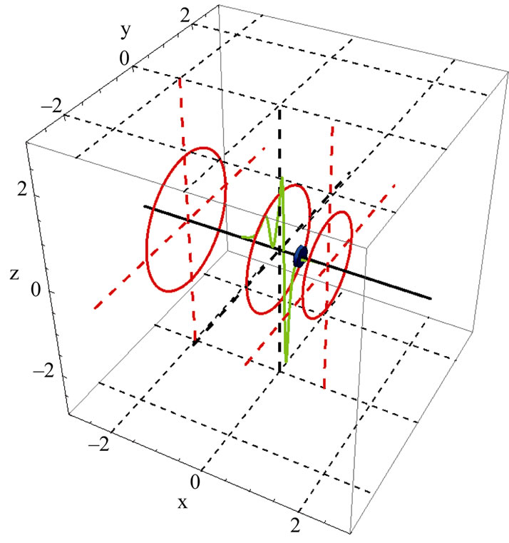 Nonlinear Oscillations Of A Magneto Static Spring Mass
