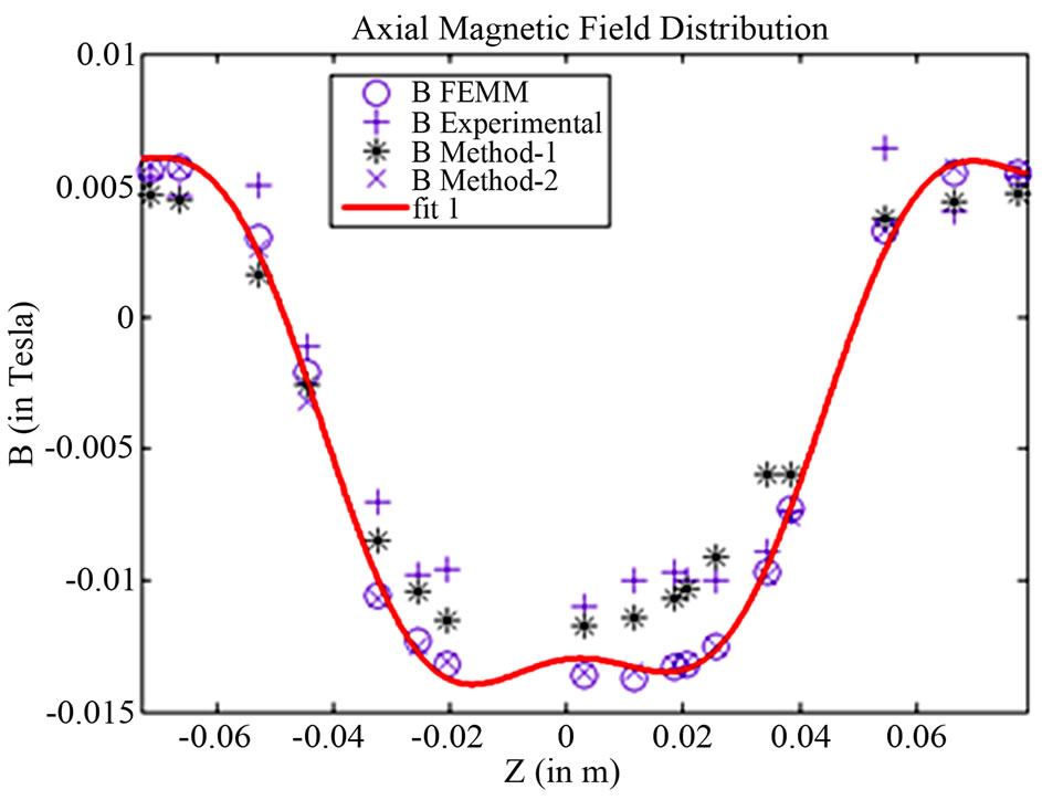Pulsed Magnetic Field Measurement Outside Finite Length