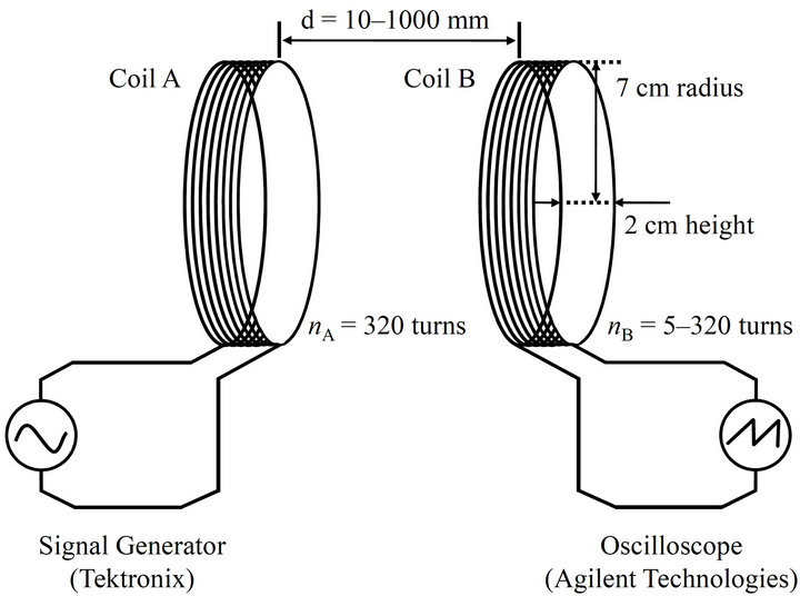 characteristics of and control over resonance in the electromotive force of electromagnetic