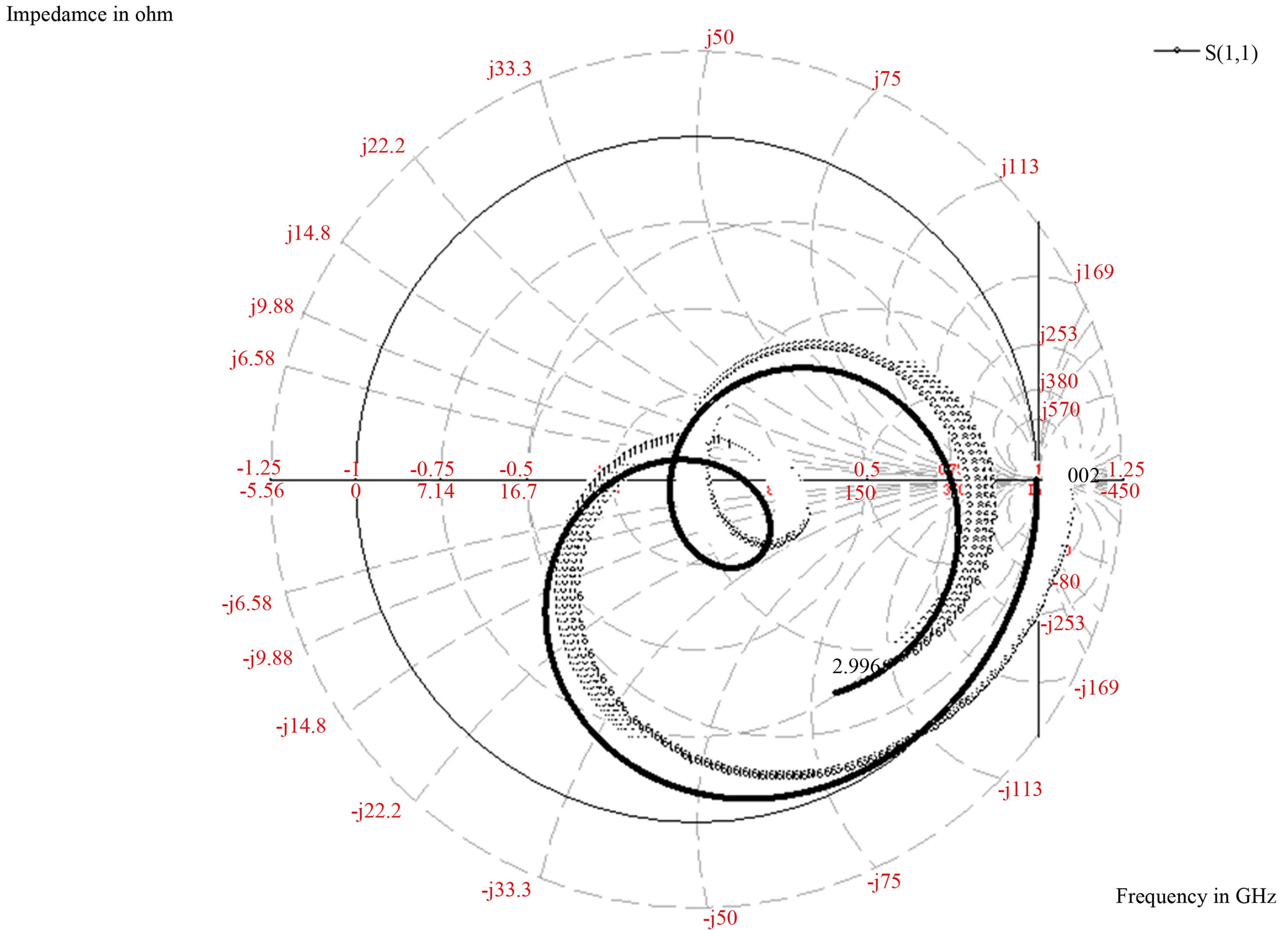 A design of swastika shaped wideband microstrip patch antenna for smith chart of the microstrip patch antenna nvjuhfo Gallery