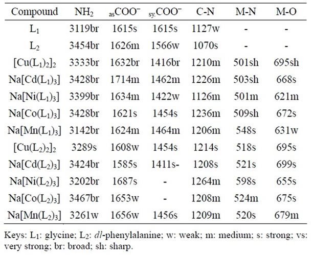 Synthesis characterization and antimicrobial activities - Ir table for inorganic compounds ...