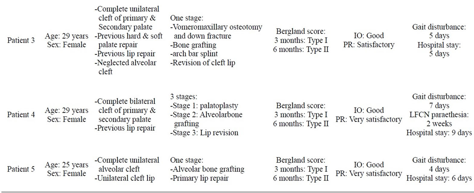Secondary bone grafting in alveolar clefts thesis