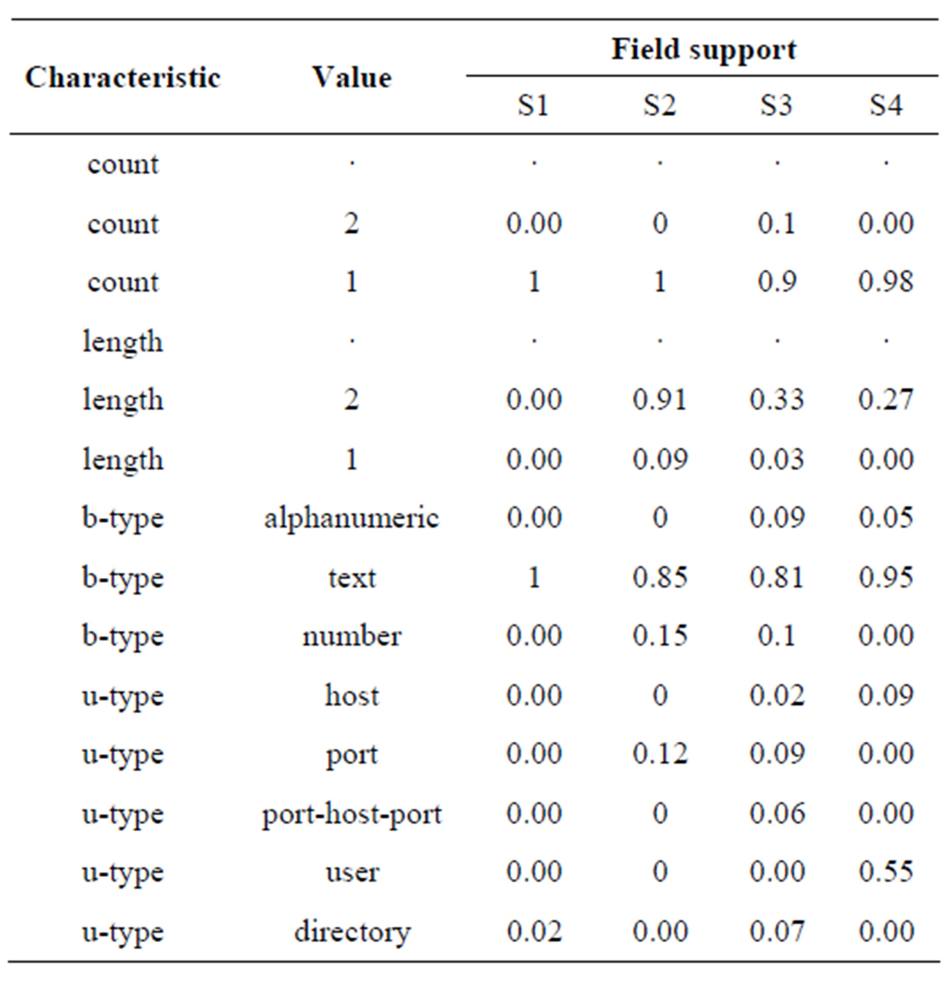 Sequence Validation Based Extraction Of Named High Cardinality Entities