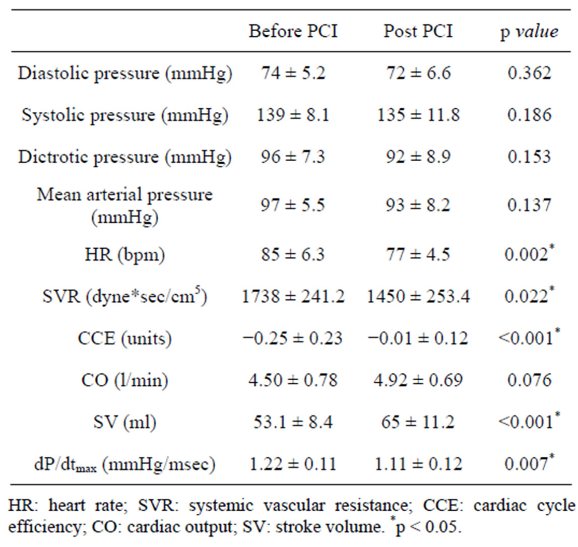 Hemodynamic changes acutely determined by primary pci in for Html table parameters
