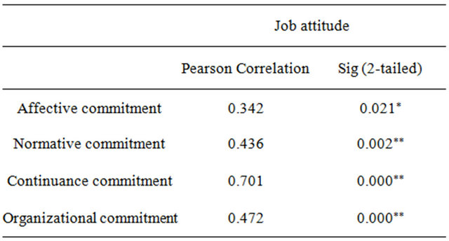 research paper employee commitment Job satisfaction and employee turnover intention:  between job satisfaction and employee turnover  throughout this paper, employee turnover and turnover.