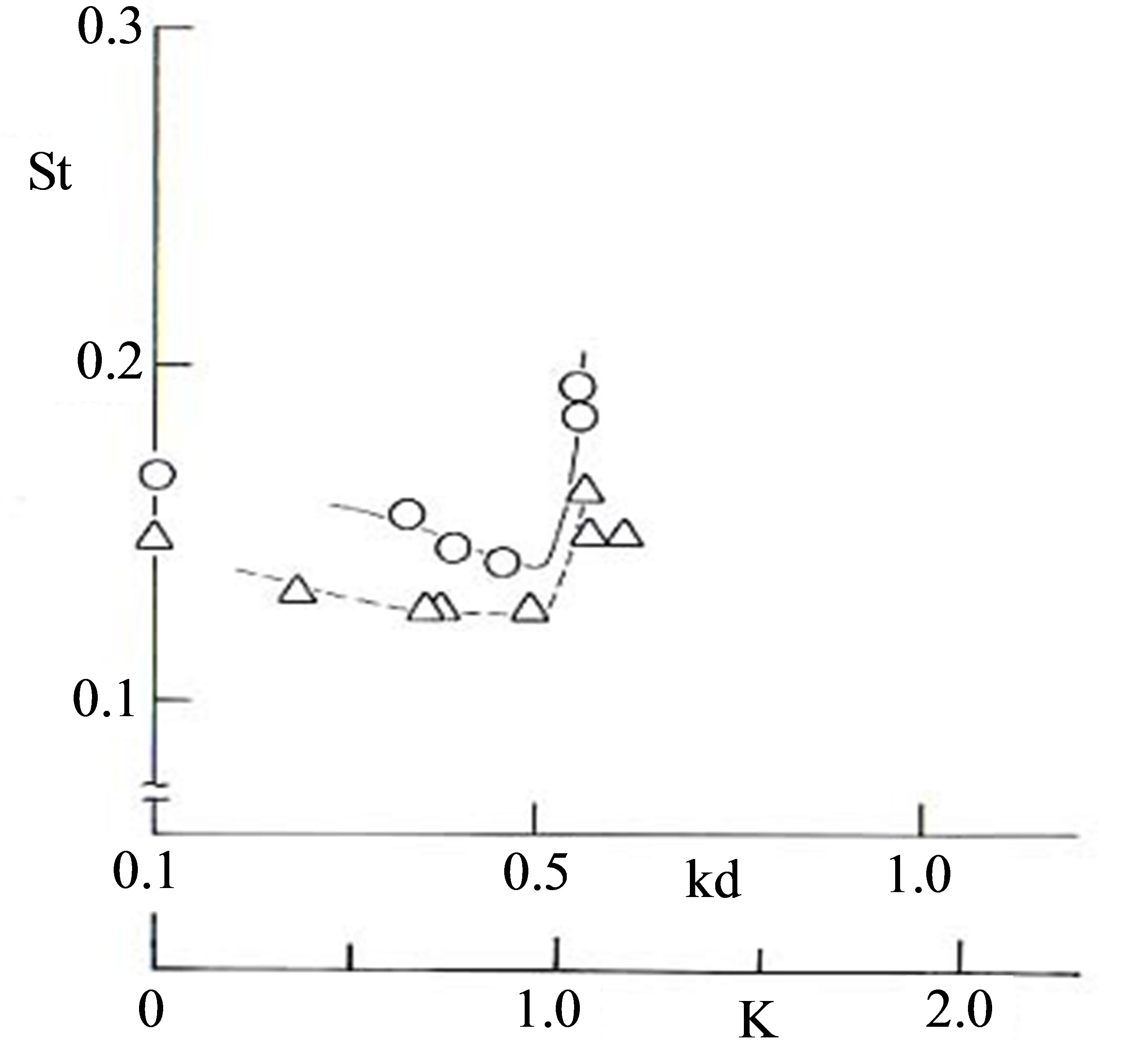 relationship between strouhal number reynolds definition