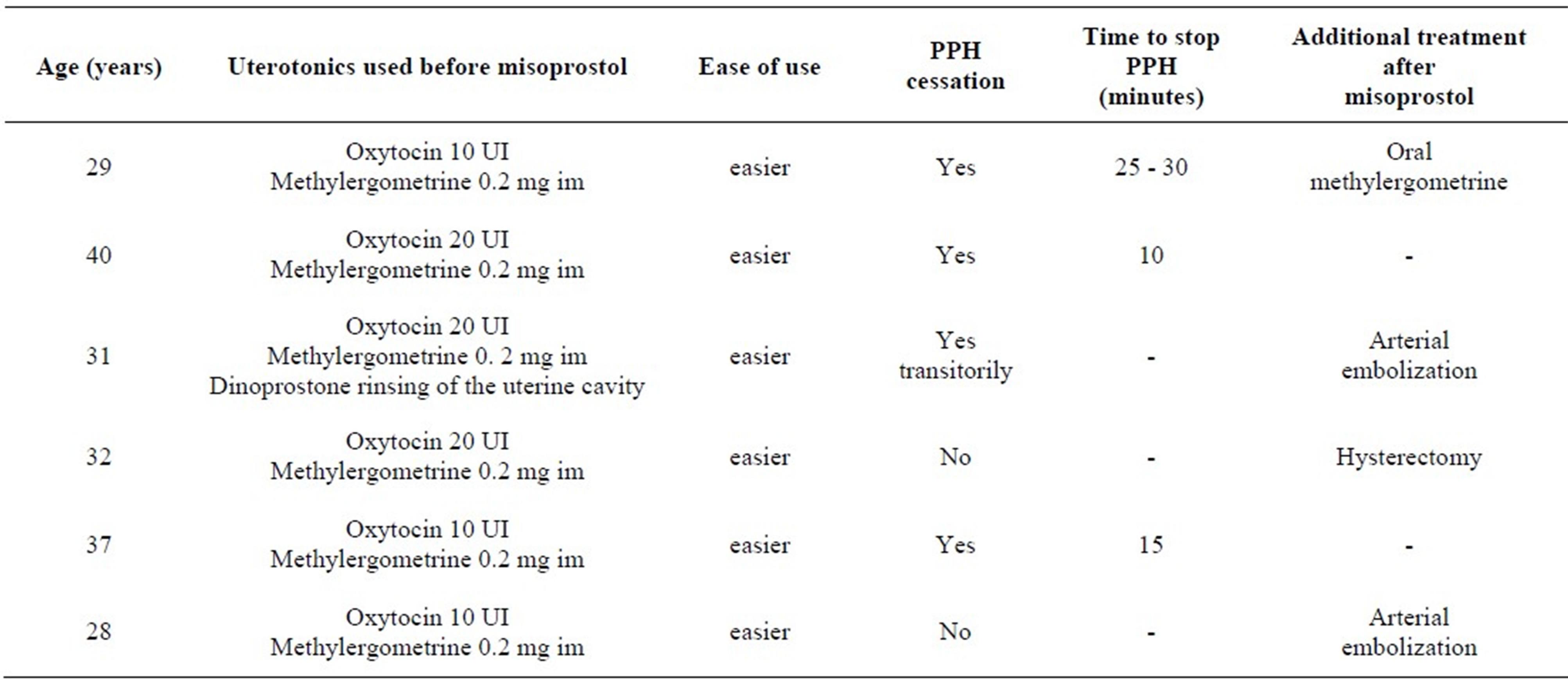 postpartum hemorrhage case studies