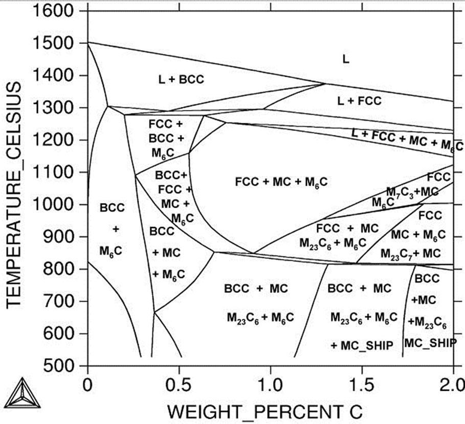 Thermodynamic Calculation For Silicon Modifiedaisi M2 High