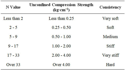 spt and densities for soils relationship