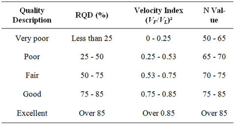 rock density and velocity relationship