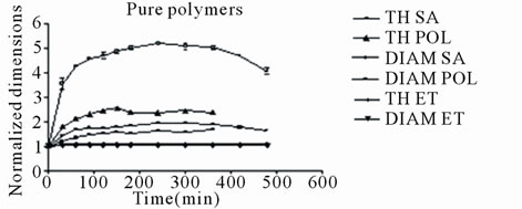 An Investigation of the Dimensional Changes of Polymer