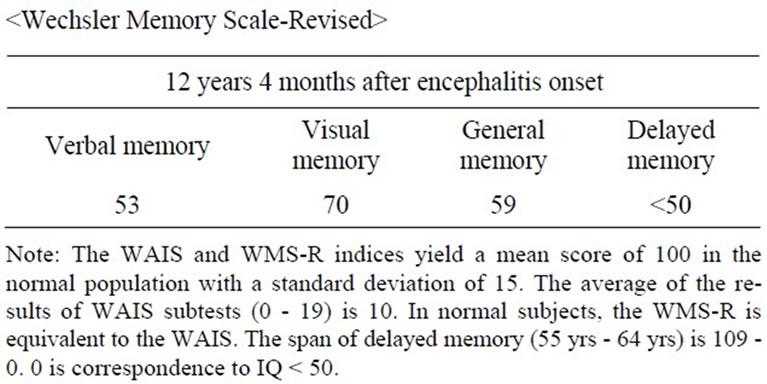 Wechsler Intelligence Scale for Children  Wikipedia
