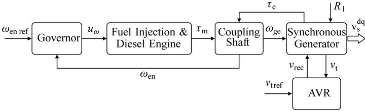 inverter-based diesel generator emulator for the study of,