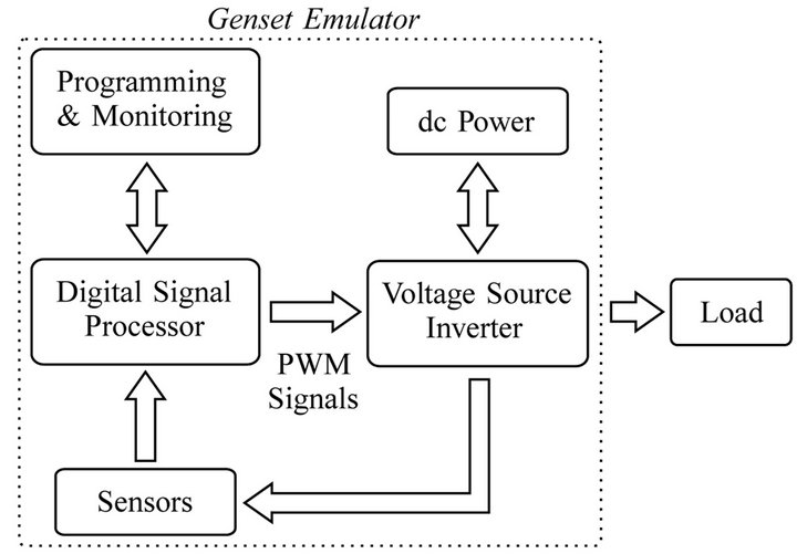 inverter-based diesel generator emulator for the study of, Wiring block